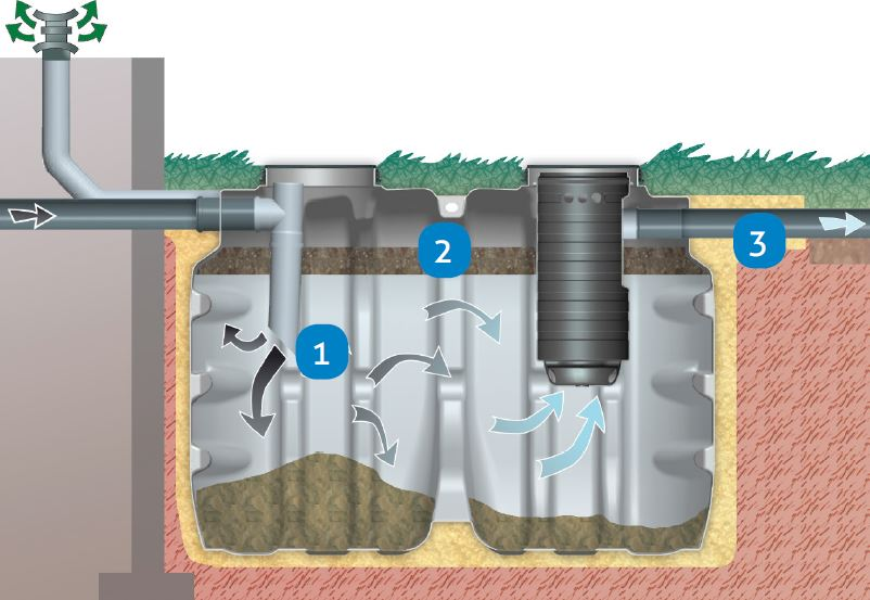How does a Tricel Vento Septic tank work
