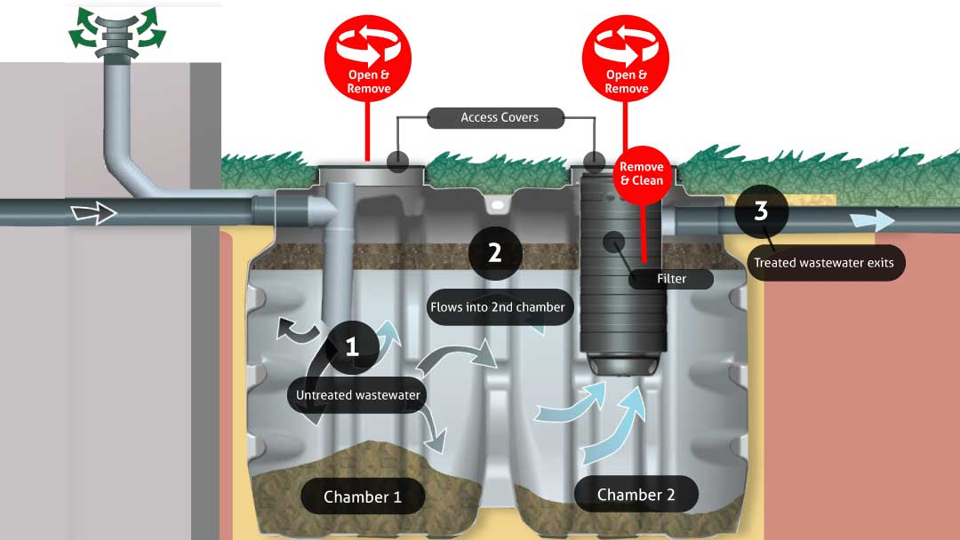 Vento Septic Tank Desludging Illustration