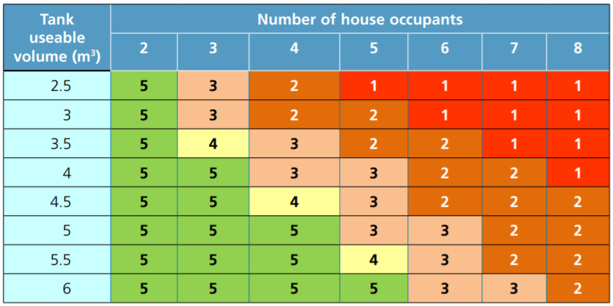 De-sludging frequency (1 to 5 years) for various sizes of tank and Number of house occupants